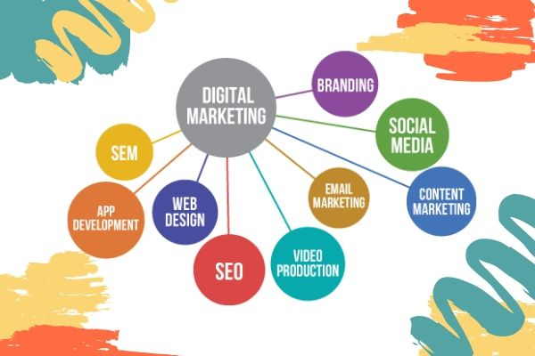 The Ultimate Digital Marketing Guide For Beginners 1